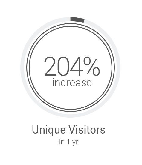 204% increase in unique visitors in 1 year